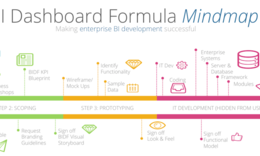 BI Dashboard Formula Methodology